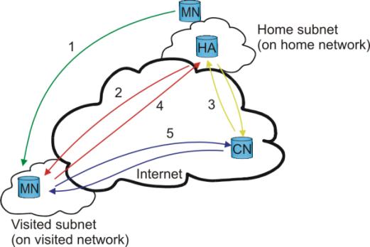 http://wiki.kldp.org/pds/LinuxMobileIPv6/Mobile-IP.png